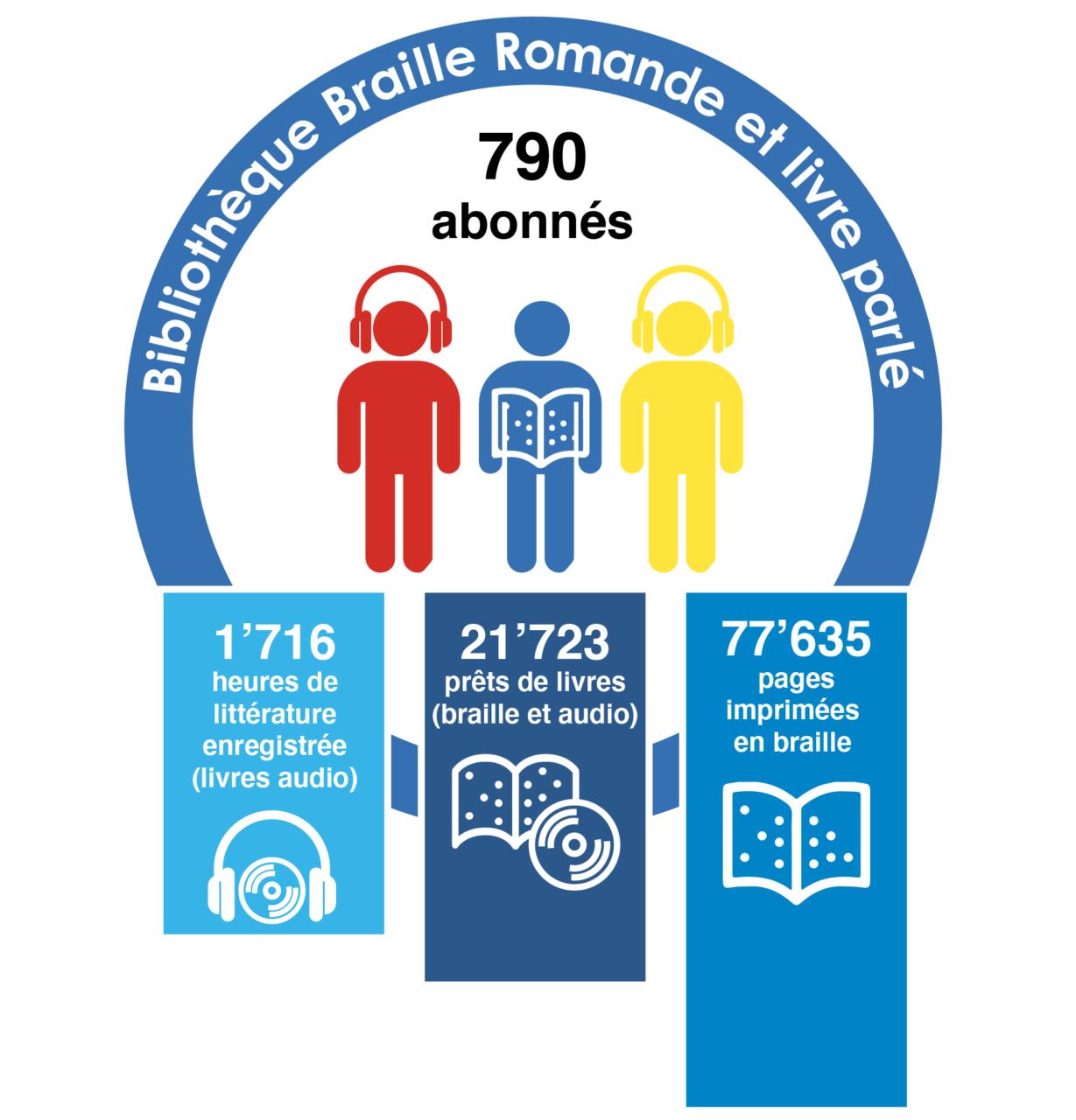Infographie: Chiffres clés de la Bibliothèque Braille Romande et livre parlé: 790 abonnés, 1716 heures de lecture enregistrée, 21723 prêts de livres et 77'635 pages imprimées en braille.
