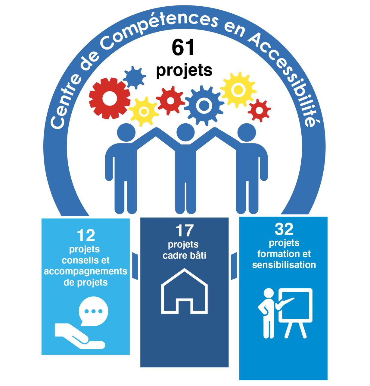 Infographie: Chiffres clés du Centre de Compétences en Accessibilité: 61 projets dont 12 projets conseils et accompagnements, 17 projets cadre bâti et 32 projets formation et sensibilisation.
