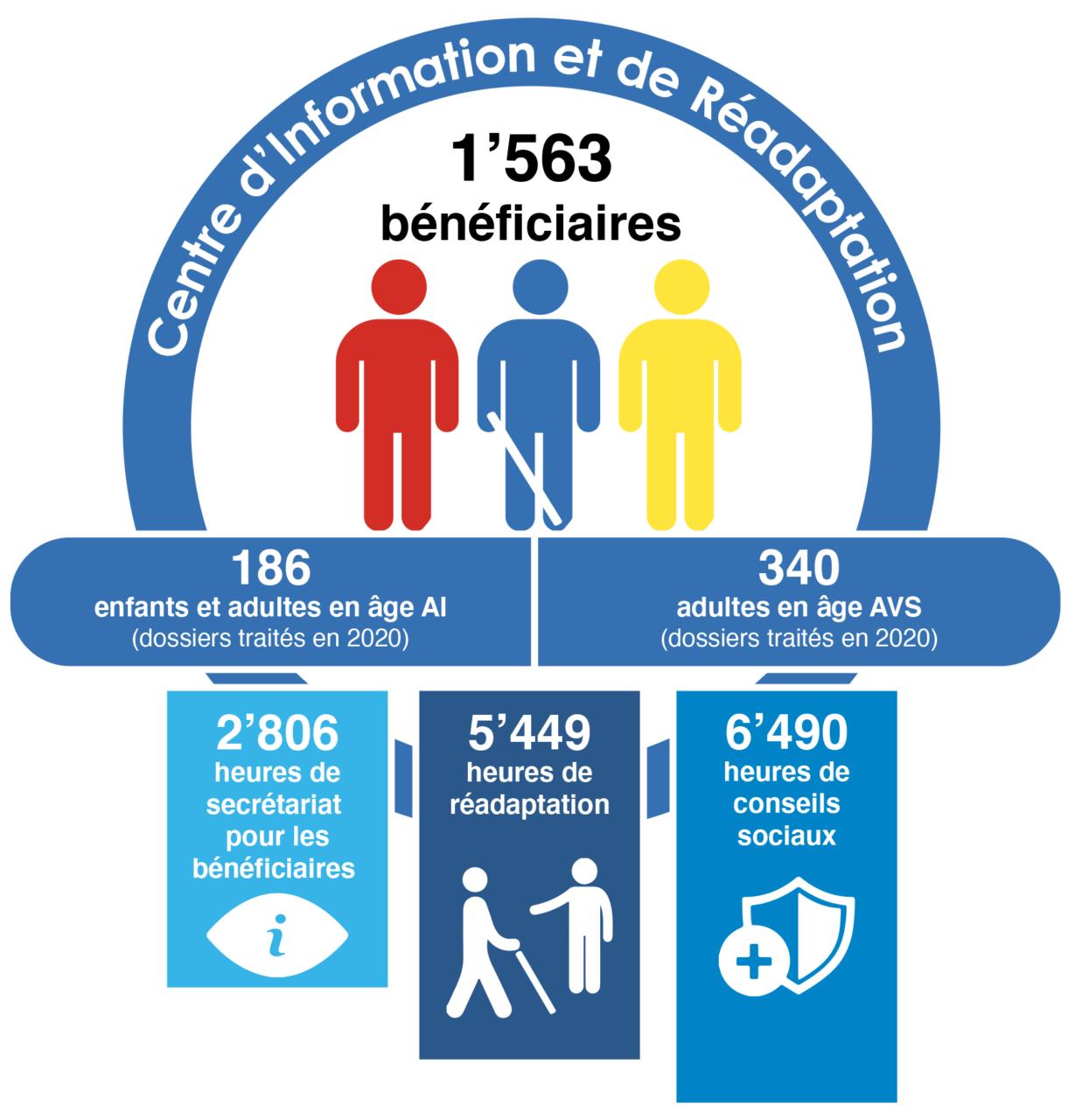 Infographie: Chiffres clés du Centre d'Information et de Réadaptation: 1563 bénéficiaires, 2806 heures de secrétariat, 5449 heures de réadaptation et 6490 heures de conseils sociaux.